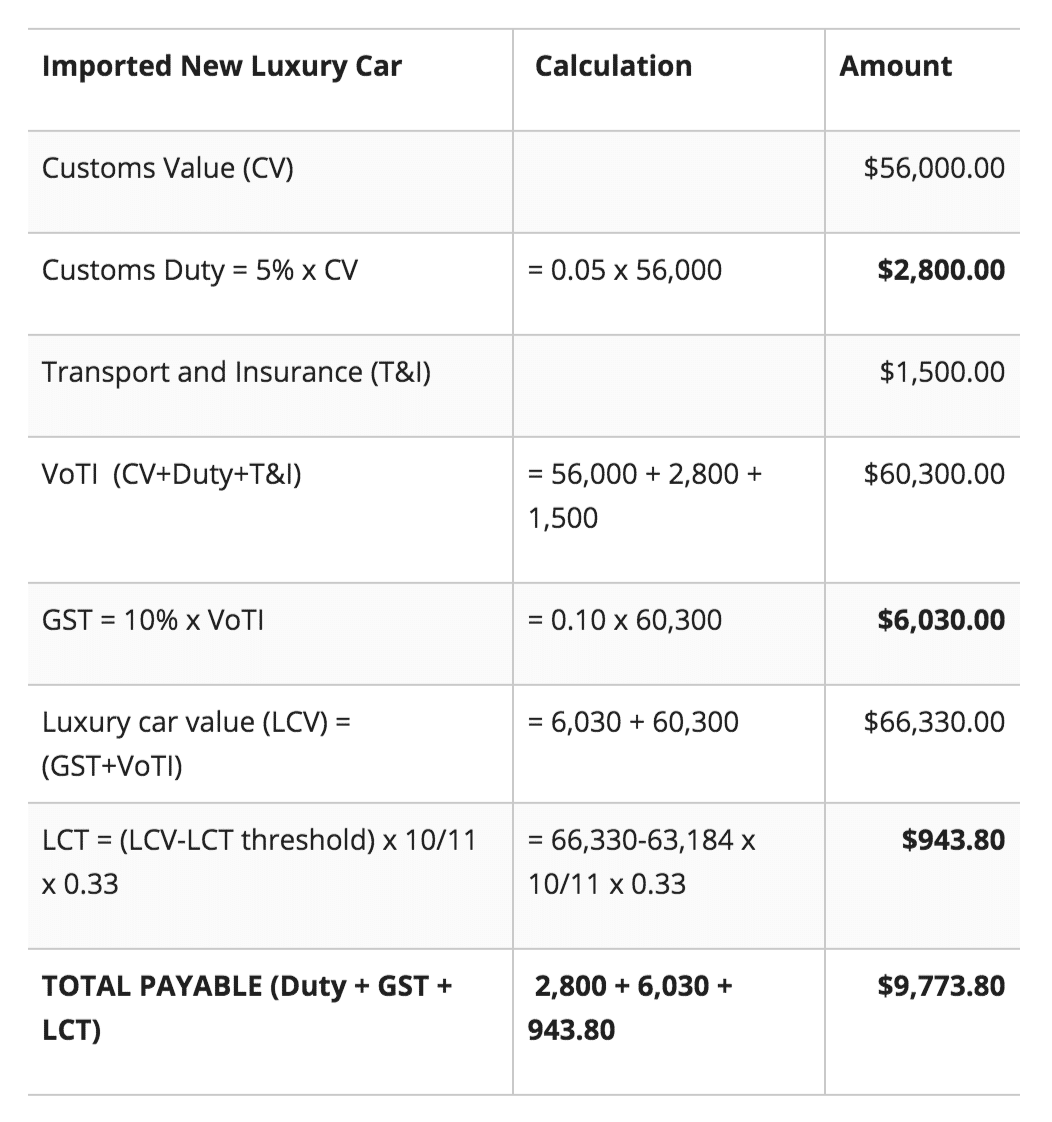 Calculating-Luxury-Car-Tax-Australia